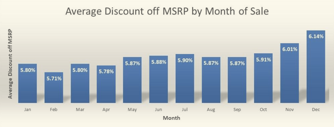 Average Discount off MSRP by Month of Sale