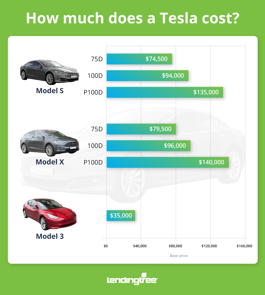 how much does a tesla cost how to pay for it lendingtree. Black Bedroom Furniture Sets. Home Design Ideas