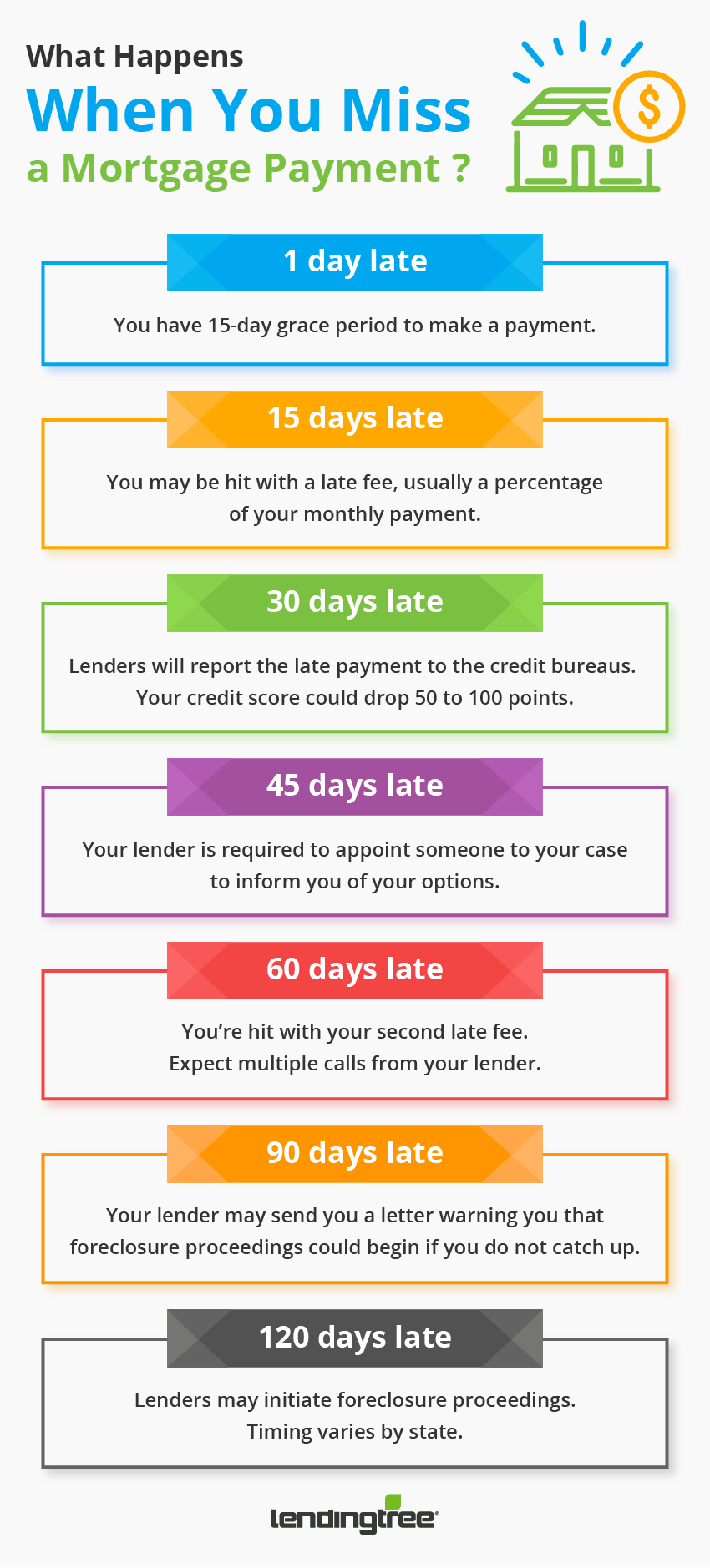 When is your mortgage payment late? | LendingTree