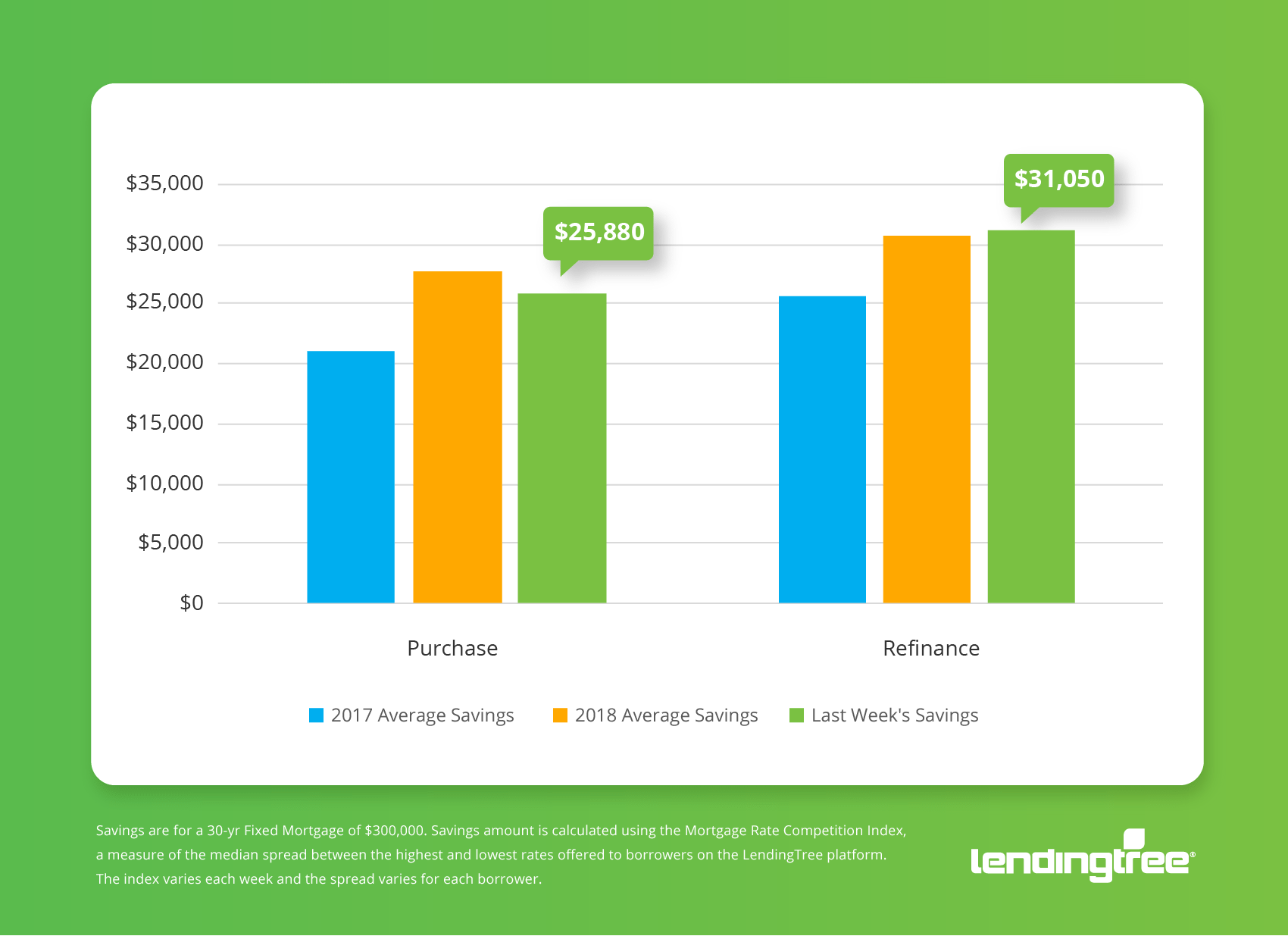 LendingTree Mortgage Savings Tracker