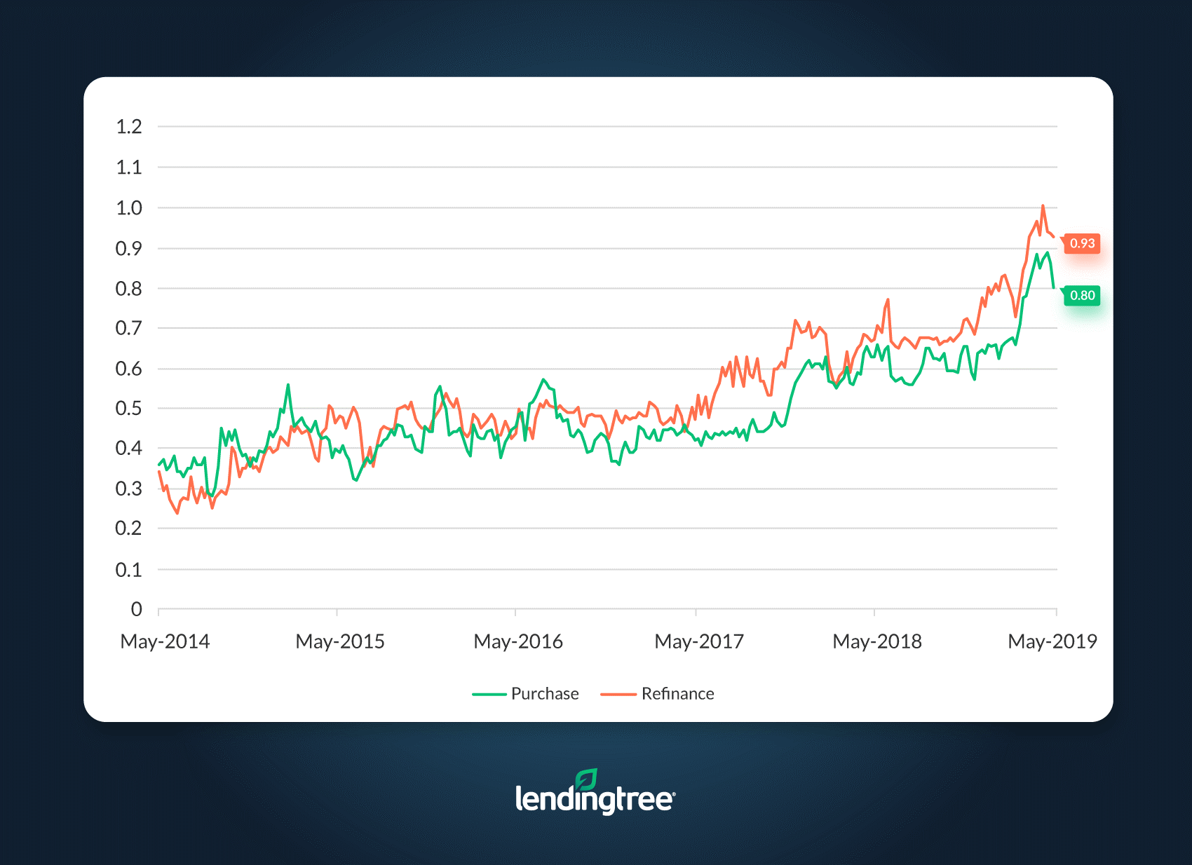 LendingTree Mortgage Rate Competition Index