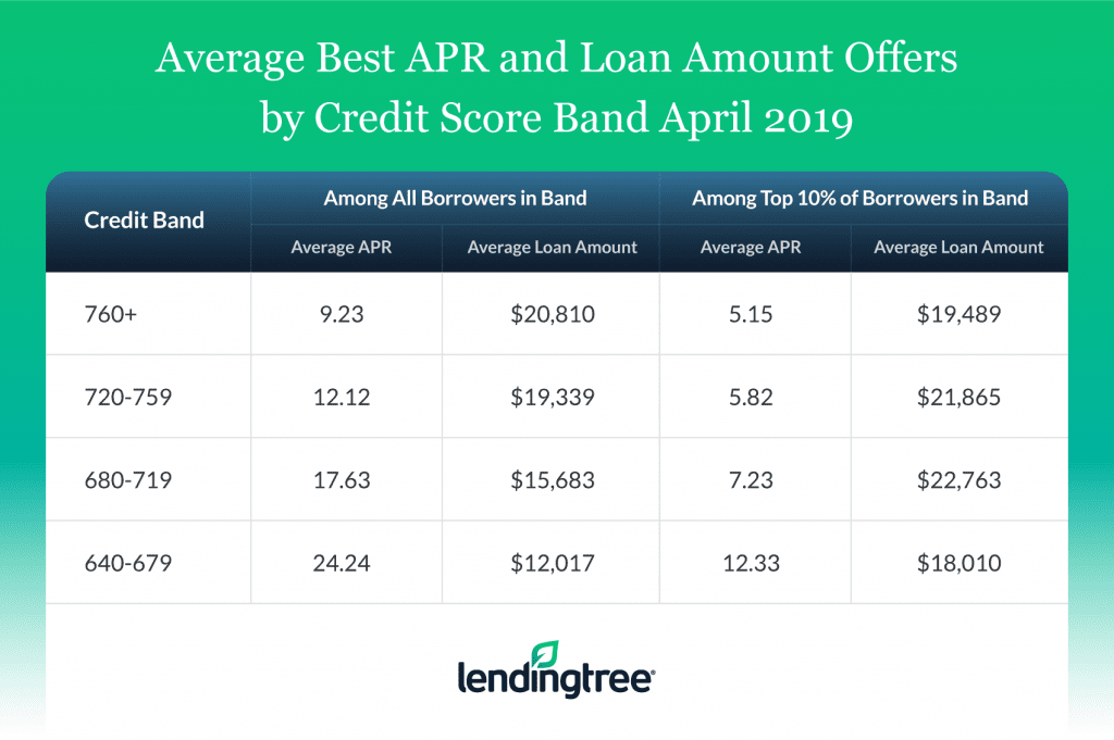 best apr by credit score band in april 2019