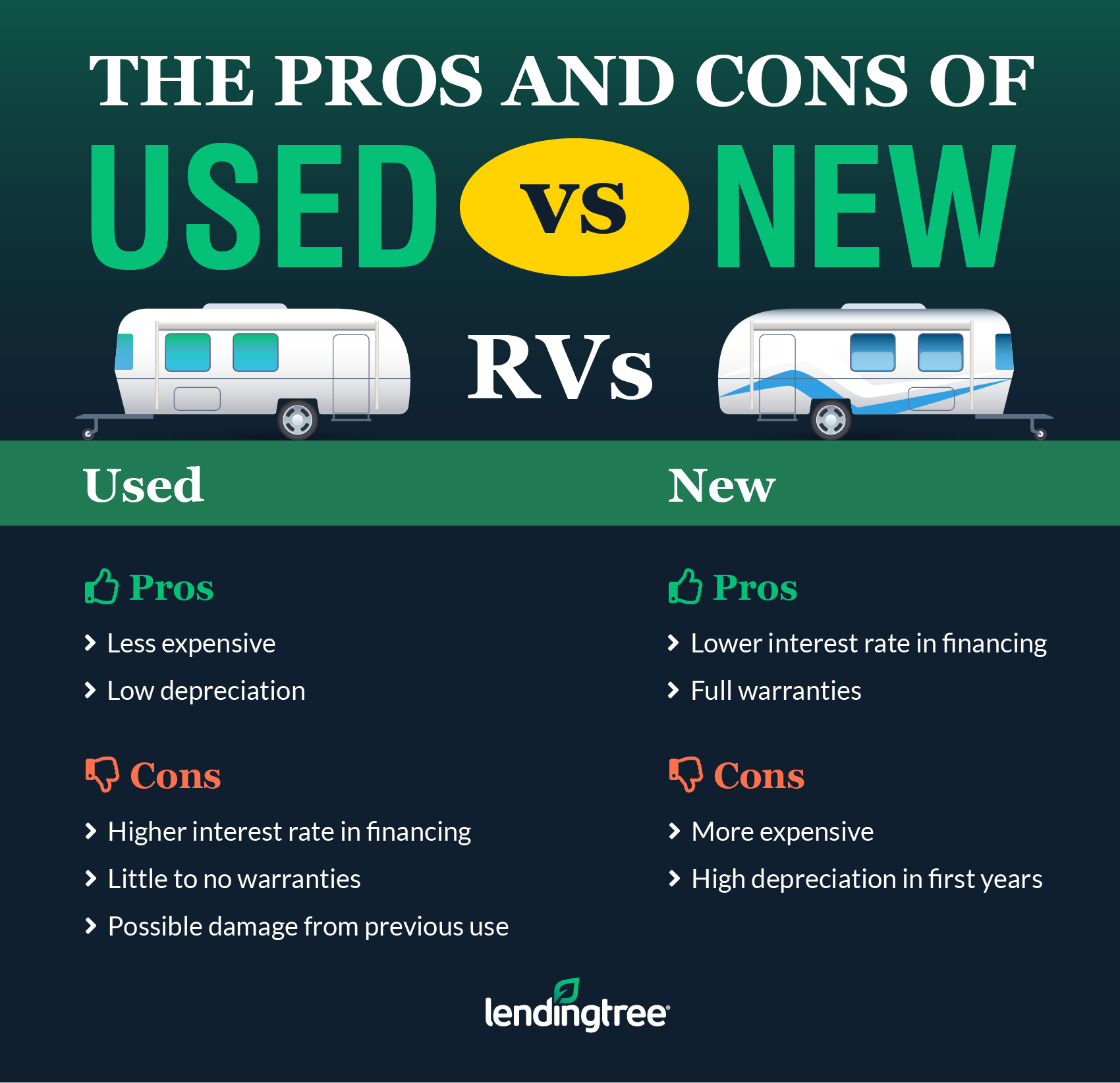 Used vs new RV