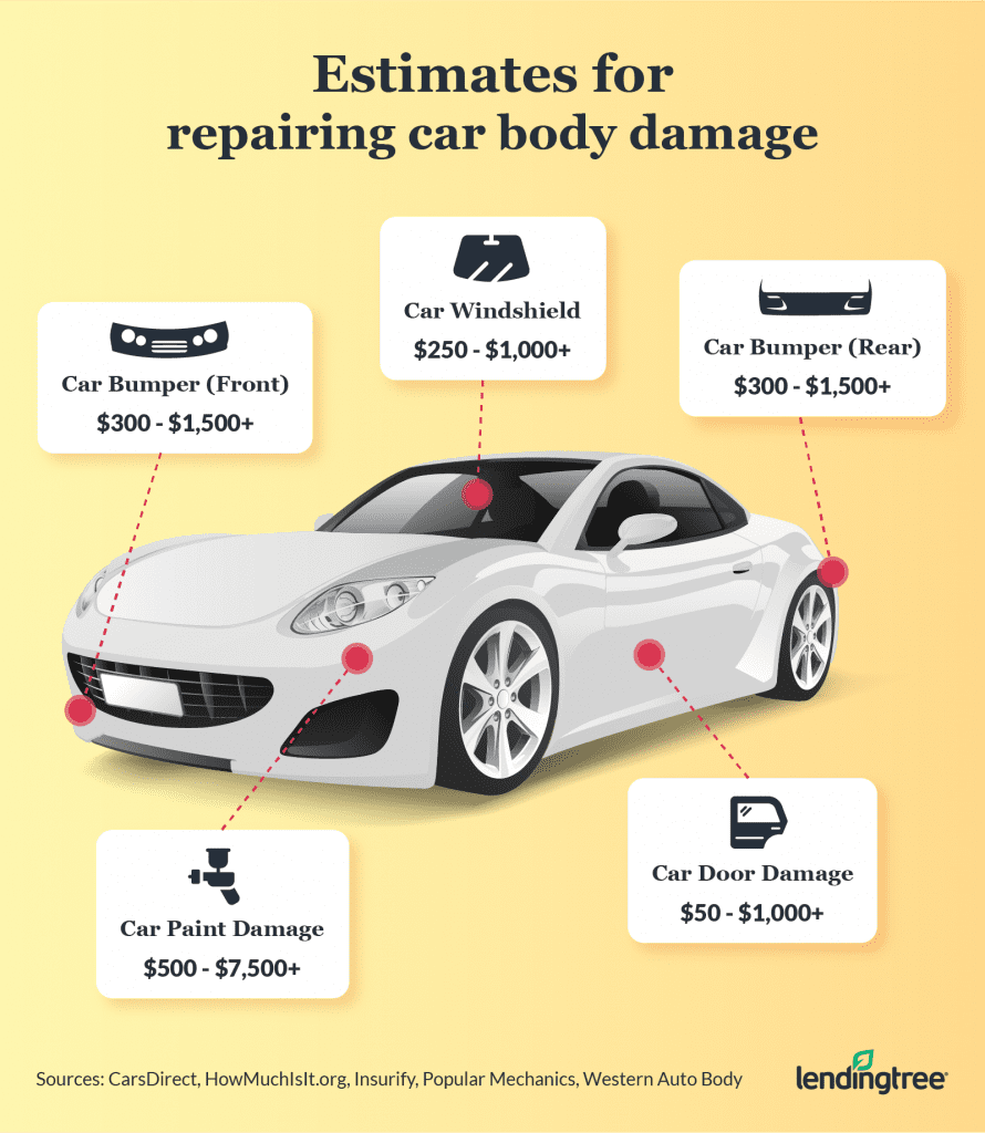 Car body repair estimates by type