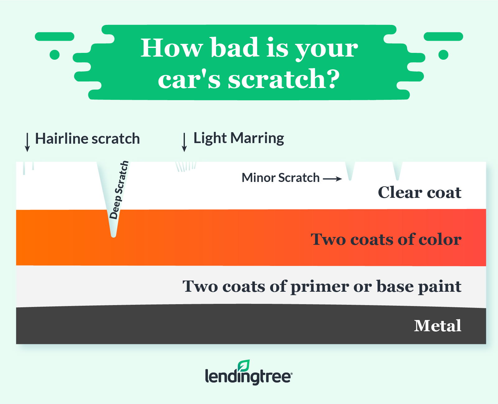 4 factors that can affect car paint repair costs