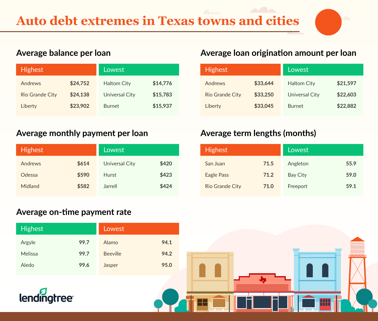 3 cities and towns in texas