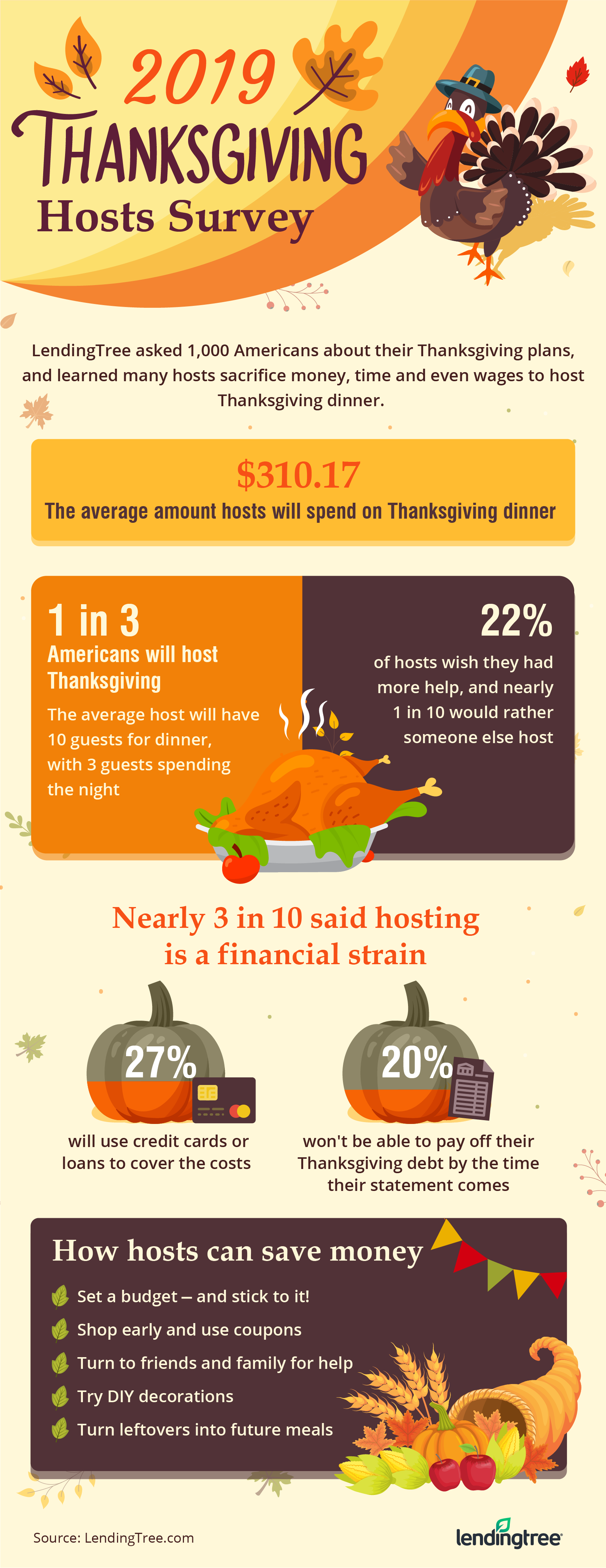 thanksgiving survey