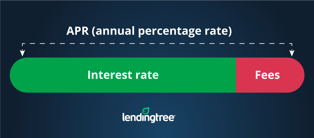 Personal Loan Apr Vs Interest Rate What S The Difference Lendingtree