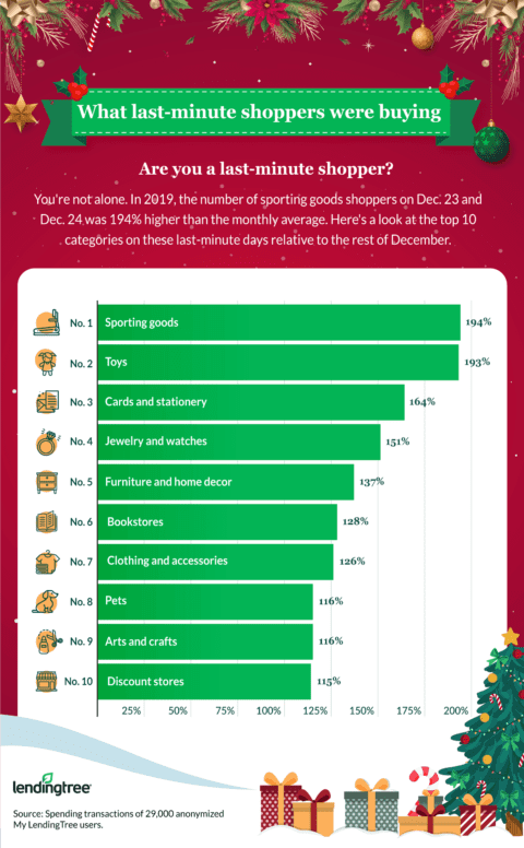 Last Minute Holiday Shopping Trends